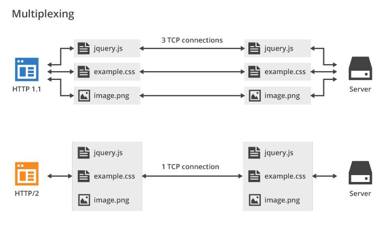 HTTP vs. HTTP/2