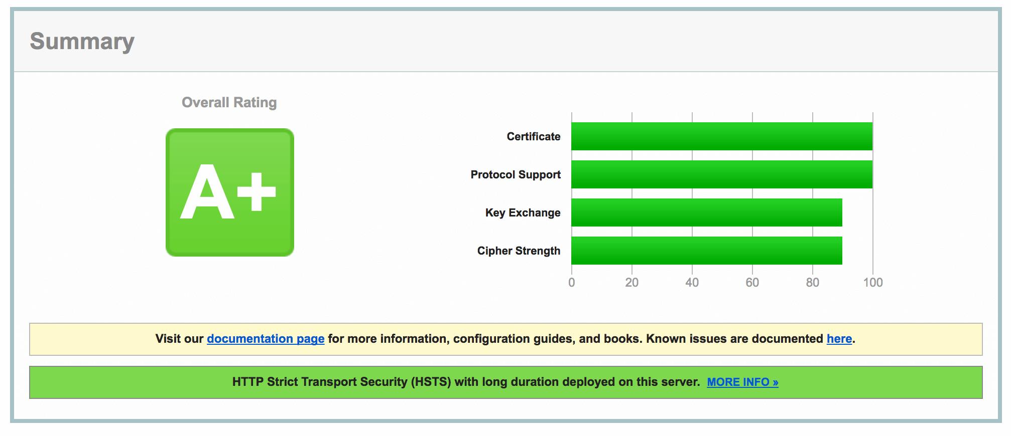 SSL A+