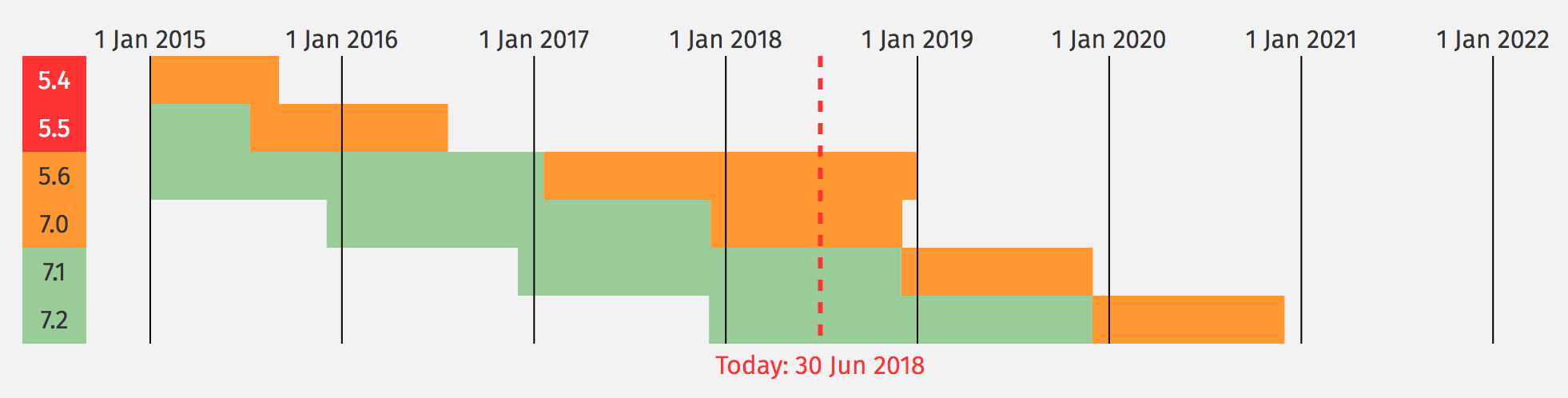 Wspierane wersje PHP na dzień 30.06.2018.