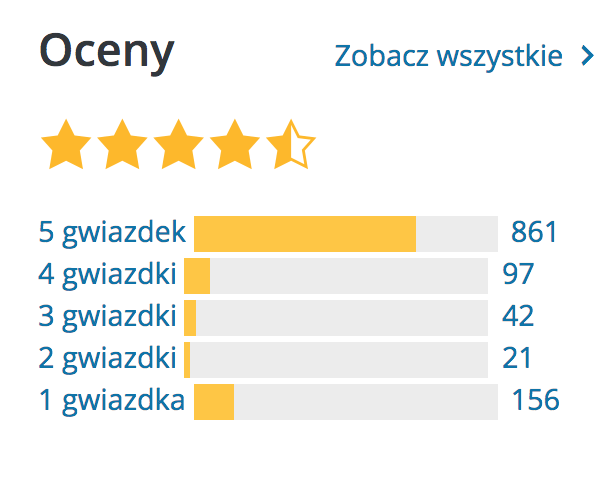 Ratings on the WP Super Cache plugin