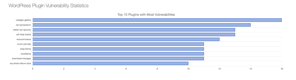 Ten most vulnerable WordPress plugins