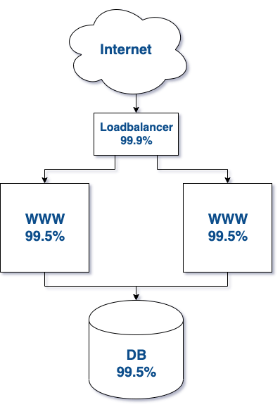 Infrastructure with additional servers and traffic separation.
