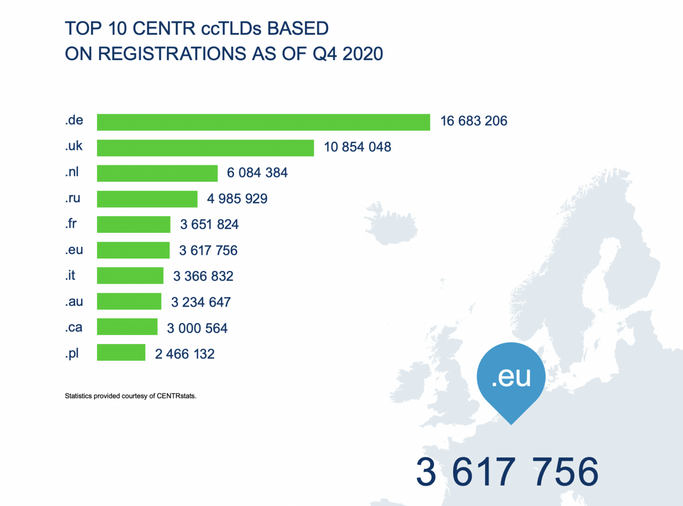 .eu is the 7th most popular ccTLD domain